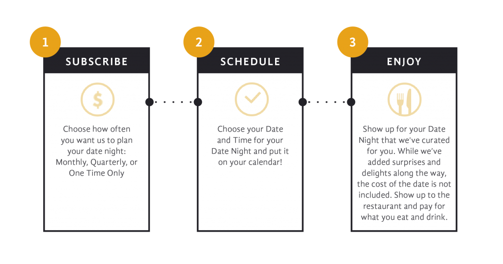 San Francisco Date Night Infographic for how it works
