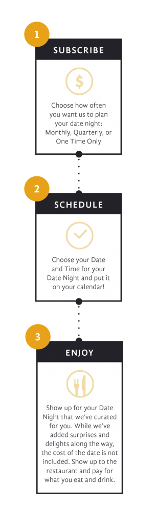 Infographic for San Francisco Date Night